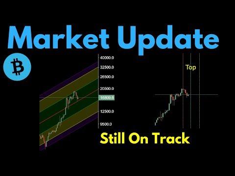 Market Update: Bitcoin Still On Bullish Track