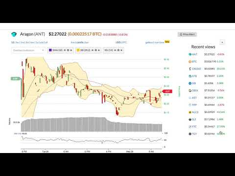 Aragon (ANT) Price Alert, Chart & News on BitScreener.com