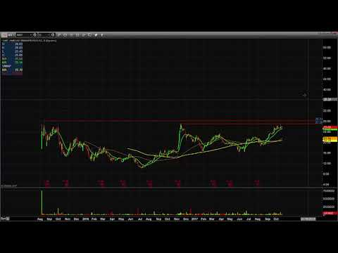 Mike's Watch List 10/23/17 $STX $GE $AIMT