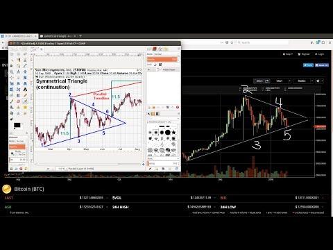 Bittrex Binance GDAX Live Trading 24/7 – Bitcoin Bot Development Programming and Technical Analysis