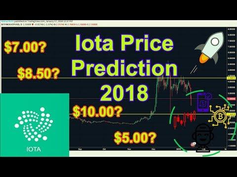IOTA/USD Technical Analysis 2018!!!