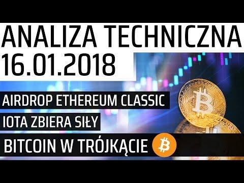 Analiza techniczna kryptowalut – Cena Bitcoina, Airdrop ETC, Co z IGNIS? | Co tam w sieci? #23