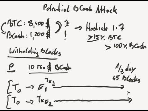 A dangerous Bitcoin & Bitcoin-Cash (BCash) Hack (that no one talks about)
