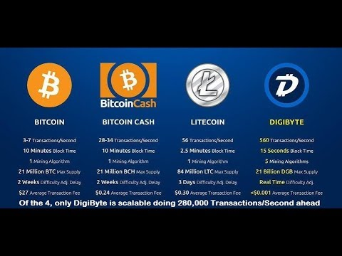 Wallstreet's in-depth analysis of DigiByte, Bitcoin, Litecoin and cryptocurrency (best?):