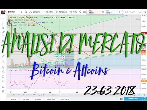 Analisi di Mercato – Bitcoin indeciso, Ethereum crolla, Binance Coin & EOS bullish