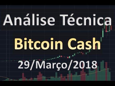 Análise Técnica do Bitcoin Cash BCH:  Próximos Suportes – Análise Técnica de Criptomoedas