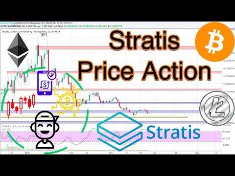 STRATIS (STRAT/USD): Technical Analysis!