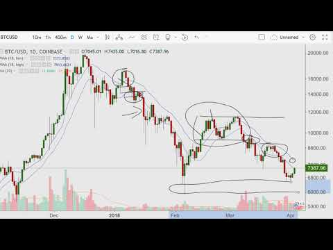 The Four Minute Morning {Bitcoin and Fibonacci Verge} 2018.04.03
