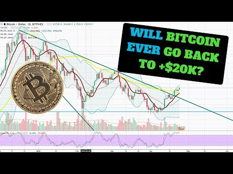 Will Bitcoin Ever Go Back to $20,000?  Cryptocurrency Swing Trading 2018