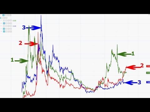 Русская тройка XVG TRX TNB = Взлеты и падения мелких криптовалют