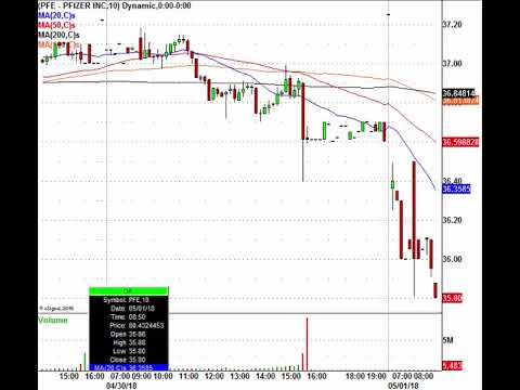 May Day Trading Action: STX, PFE, AKAM & More In Play