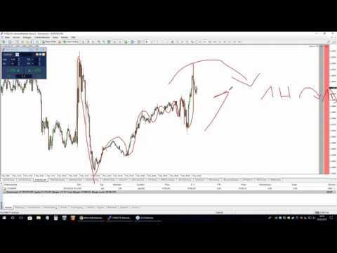 Punkt 10: Am Puls der Märkte:  DAX, EURUSD, Bitcoin & Gold – 03.05.2018