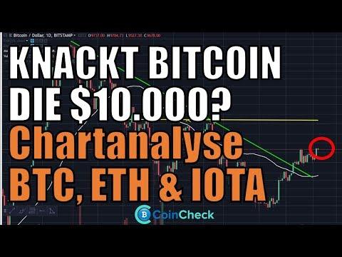 Marktübersicht und Chartanalyse Bitcoin, Ethereum & IOTA