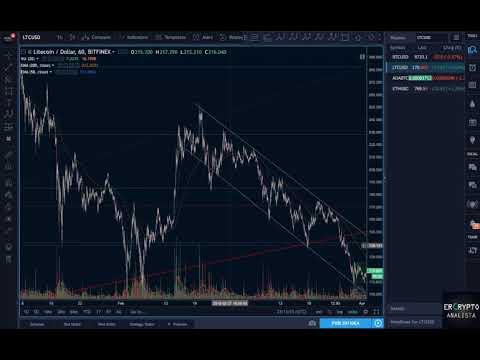 Repaso Bitcoin (BTC) [+ Análisis Fractal (LTC) – Cardano -(ADA)]