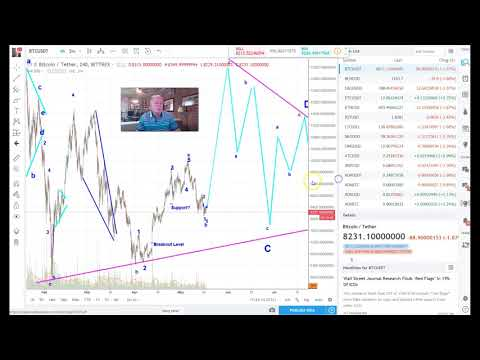 Wyckoff Analysis on Cardano ADA, also Bitcoin and others 5/17/18