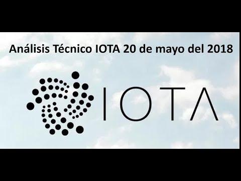 Análisis Técnico IOTA 20 de mayo – ¿Momento de comprar IOTA?
