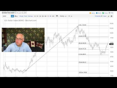 Technical Analysis Special: Gold, Bitcoin, Dow, Dollar and Currencies.