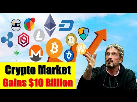 Cryptocurrency Market Gains $10 Billion| EOS Surges 16%| Bitcoin Price At $7,650 – John McAfee