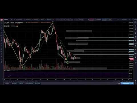 Bitcoin Análisis. Miércoles 6-06. TRX , EOS , XRP , IOTA y ADA