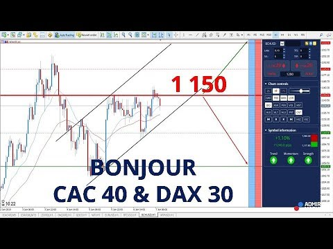 Bitcoin Cash CFD – Les 1 150 sous surveillance ! Analyse Bonjour CAC 40 et DAX 30 du 07 juin