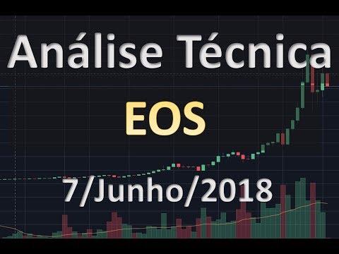 Análise do EOS – Possibilidade de Bons Ganhos no Curto Prazo – Análise Técnica de Criptomoedas