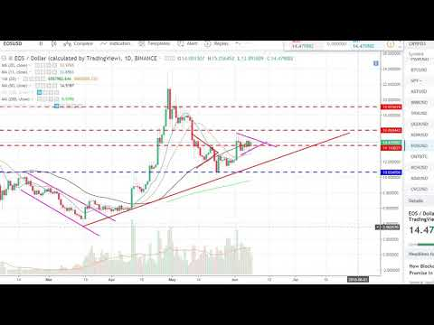EOS (EOS) IN A WEDGE FORMATION!!!