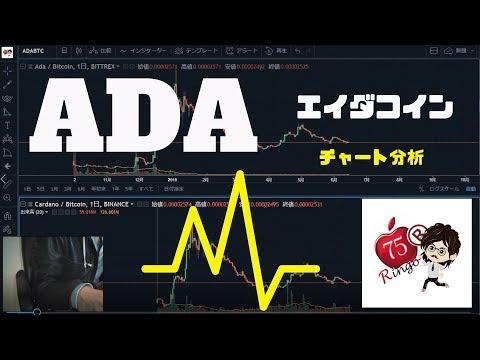 【ADA】エイダコイン(Cardano)チャート分析動画