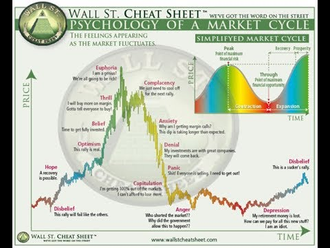 Psicología Del Ciclo del Mercado – Bitcoin Cash/Btc/Binance Coin
