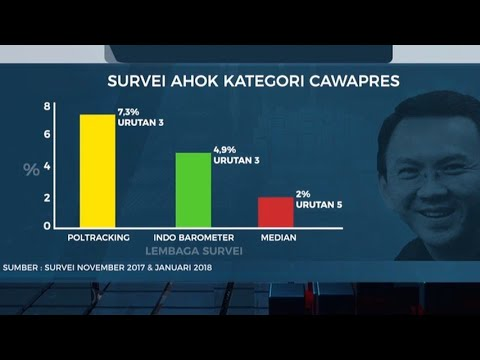 53% Masyarakat Anggap Kasus Ahok ada Unsur Politik – AIMAN
