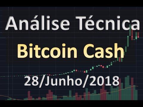 Análise Técnica do Bitcoin Cash:  Projeções para o Curto Prazo – Análise Técnica de Criptomoedas BCH