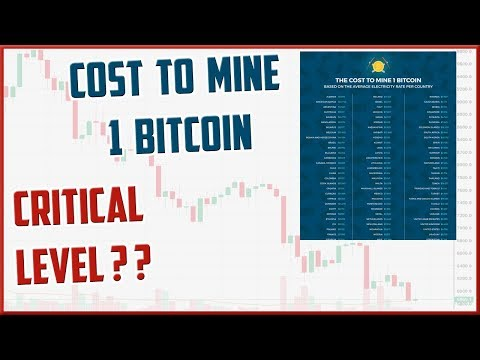 The Cost of Mining 1 Bitcoin – Critical Bitcoin Price Level For Miners?