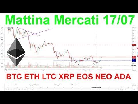 Mattina Mercati, Analisi Tecnica BTC ETH LTC XRP NEO EOS ADA