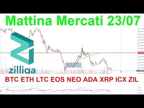 Mattina Mercati; Analisi Tecnica BTC ETH LTC EOS NEO ADA XRP ICX ZIL