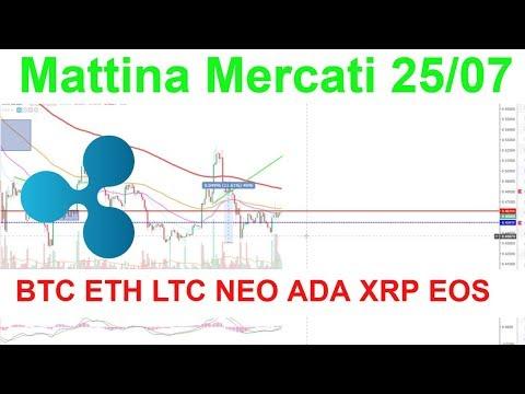 Mattina Mercati  Analisi Tecnica BTC ETH LTC XRP EOS NEO ADA