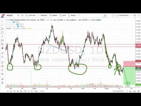 Pensi il Trading sia Istinto? Ecco Come si Crea un Vantaggio Statistico sui Mercati