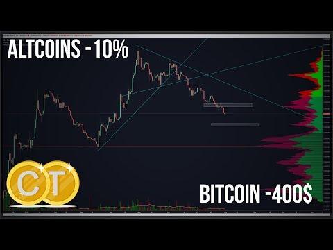 ?7800$ Bitcoin, Altcoins verlieren stark, EOS, XRP, Siacoin suchen Support