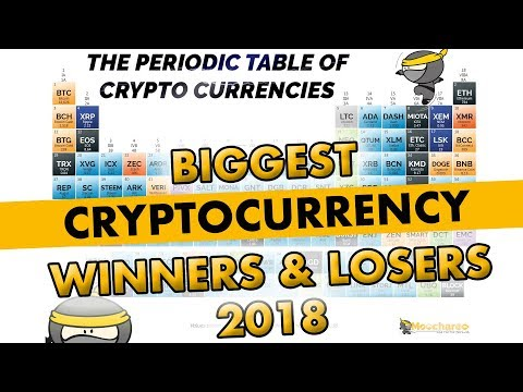 Best and Worst Cryptocurrency coins of 2018 | Mid Year Review