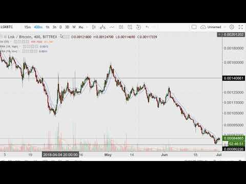 Detailed Alt Coin Analysis 10 – Lisk {LSK}