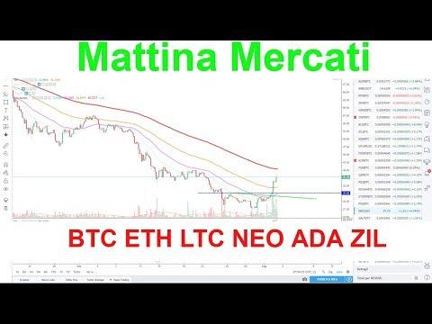 Mattina Mercati, analisi prezzi BTC ETH LTC NEO ADA ZIL