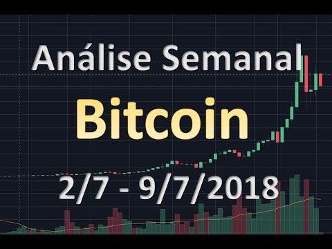 Análise Técnica do Bitcoin de Curto Prazo – Análise Técnica de Criptomoedas