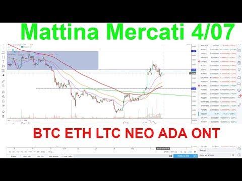 Mattina Mercati, Analisi grafica BTC ETH LTC NEO ADA ONT