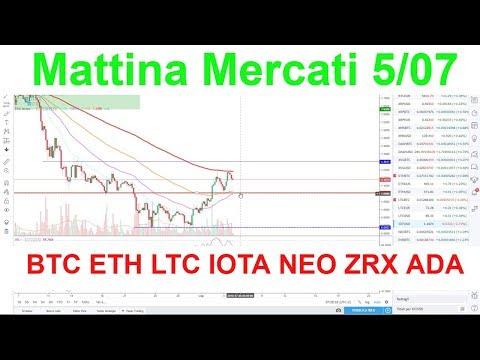 Mattina Mercati, Analisi grafica BTC ETH LTC IOTA NEO ZRX ADA