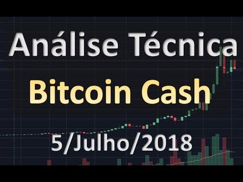 Estratégia de Curto Prazo – Análise Técnica do Bitcoin Cash – Análise Técnica de Criptomoedas BCH