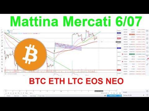 Mattina Mercati, analisi tecnica BTC ETH LTC EOS NEO