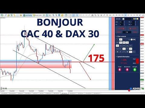 Zcash CFD – Rejet des 175 ! Analyse Bonjour CAC 40 et DAX 30 du 06 juillet
