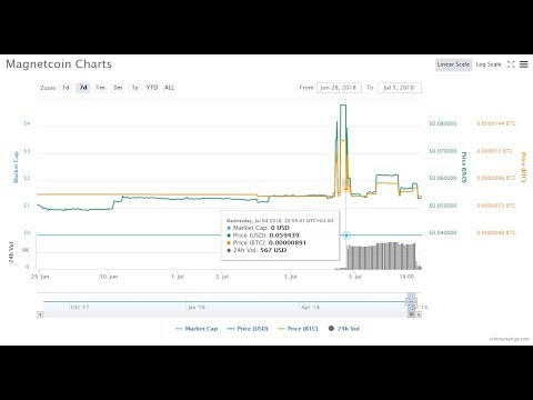 Crypto Pump And Dumps / Youtube Bitconnect Class Action Lawsuit