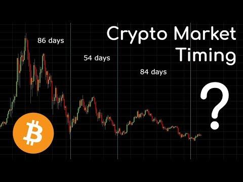 "Crypto Bollocks: ""You Can't Time The Bitcoin Market"""