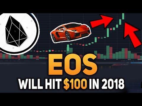 EOS Dan Larimer – When Lambo? EOS Way to $100 in 2018
