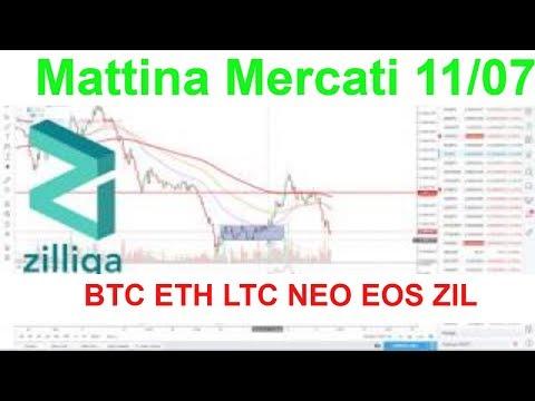Mattina Mercati, Analisi Tecnica BTC ETH LTC NEO EOS  ZIL