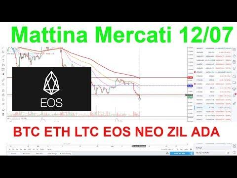 Mattina Mercati, Analisi Tecnica  BTC ETH LTC EOS NEO ZIL ADA